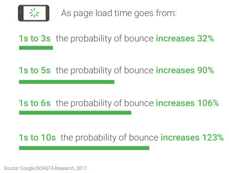 Users bounce off slow websites